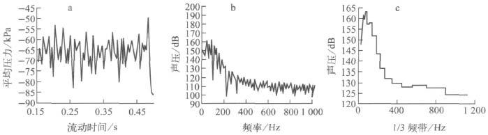 发振动与噪声的数值分析