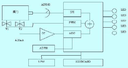 其基本结构如图1所示,工作原理如下:由霍尔磁编码器拾取阀门的实际开
