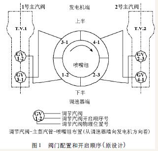 某厂的660mw机组是国产第一台超临界,单轴,三缸(高中压合缸),四排汽图片