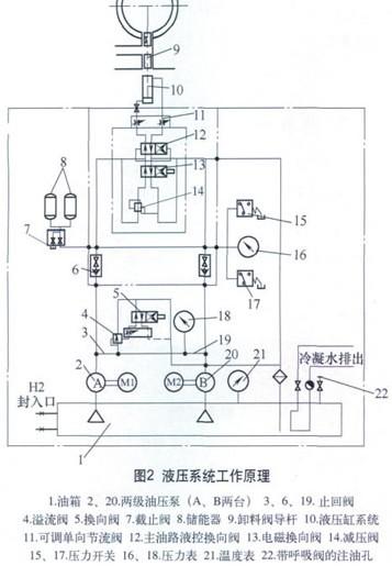 电磁换向阀换向后,换向子油路压力驱动主油路液控
