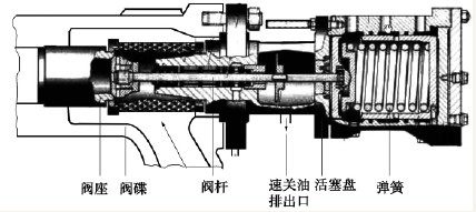 速关阀结构示意图