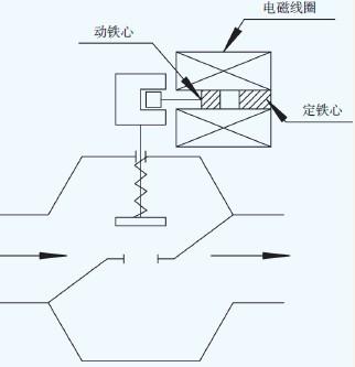 中国控制阀网--电磁式燃气紧急切断阀应用简述