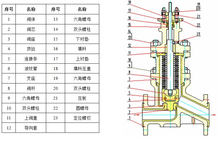 APF衬塑波纹管调节阀是一种防腐蚀直通单座调节阀,与流体接触的阀体内壁和发内组件都衬F46的防腐材料。阀内装有波纹管组件,阀芯顶端与聚四氟乙烯的波纹管下端密封连接,波纹管上端与阀体、支座、上阀盖用螺栓螺母密封连接,这样,波纹管将介质与外界隔绝,保证阀芯上下动作灵活。此阀几乎能抗所有化学介质(包括浓硝酸和王水)的腐蚀,且密封性优良,一旦波纹管损坏,调节阀填料还可起到第二道保护性密封。 阀门组件结构图