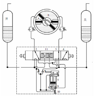 在这种回路下,开阀气液缸中的液压油通过单向阀6与手动油泵5的上图片