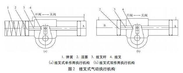 中国控制阀网--阀门气动执行机构的分析