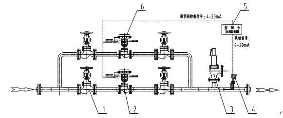 方案二 采用一台气动调节阀,特点是调节精度比自力式压力调节阀要高的多,但成本和维护要求较高。 方案二 一台气动调节阀控制  1截止阀 2气动调节阀(附带定位器) 3安全阀 4 压力变送器 5控制台(过程控制器) 压力变送器根据测定的压力反馈4-20ma.DC电流信号,在控制台中与设定值比较,当两者之差达到一定数值后,控制台向气动调节阀发出调节信号。而气动调节阀的执行机构按此信号,使阀杆带动阀芯产生位移,改变通过调节阀的流量,直到测试点压力达到要求.