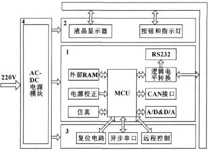 控制器硬件功能结构图