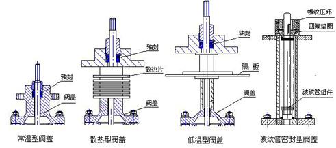 图2 调节阀上阀盖形式图 用户可以根据工况需要进行选择。低温型和波纹管密封型用户在订货时需特别说明. 3、阀内组件(见图3) 阀芯形式:上导向单座柱塞式阀芯、上导向单座套筒柱塞式阀芯 流量特性:等百分比特性、直线特性、快开特性 材料:1Cr18Ni9Ti、Ocr18Ni12M02Ti  单座调节阀阀芯与流量特性图 4、执行机构 类型:可选PSL、QSL或ZAZ、DKZ电子式直行程执行机构,防爆型选用3810L、3410型。 技术参数和性能:请参阅对应的执行机构及伺服放大器说明书。或与大禹公司技术部联系,