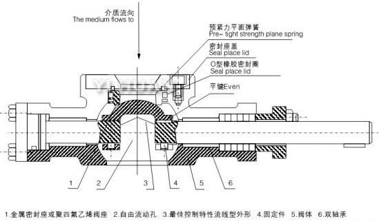 气动v型调节球阀结构 公称通径dn(mm) 25 32 40 50 65 80 100 125